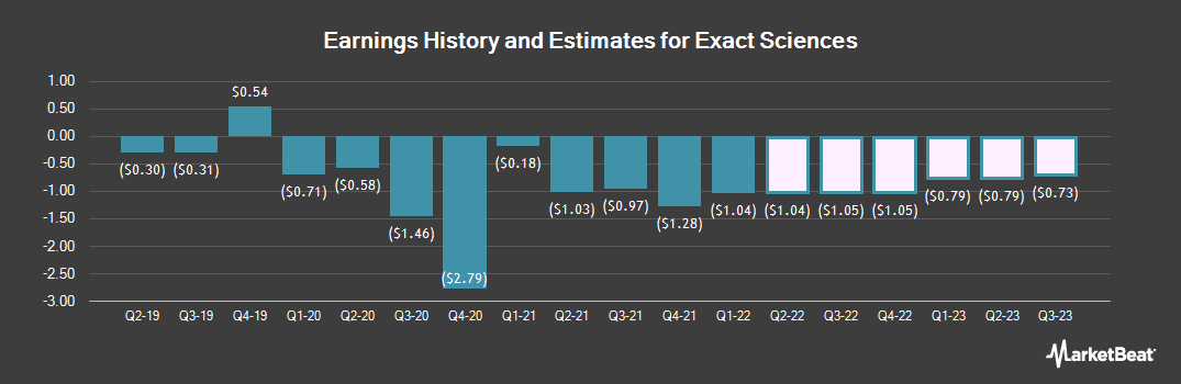Earnings by Quarter for EXACT Sciences (NASDAQ:EXAS)