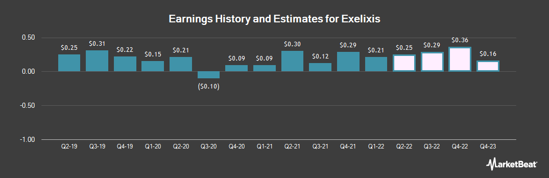 Earnings by Quarter for Exelixis (NASDAQ:EXEL)