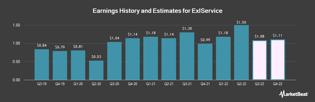 Earnings by Quarter for ExlService (NASDAQ:EXLS)