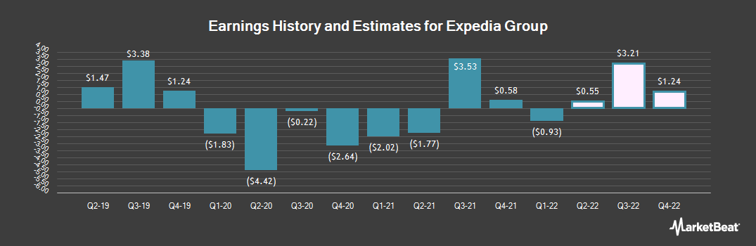 Earnings by Quarter for Expedia (NASDAQ:EXPE)