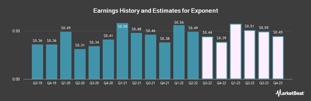 Earnings by Quarter for Exponent (NASDAQ:EXPO)