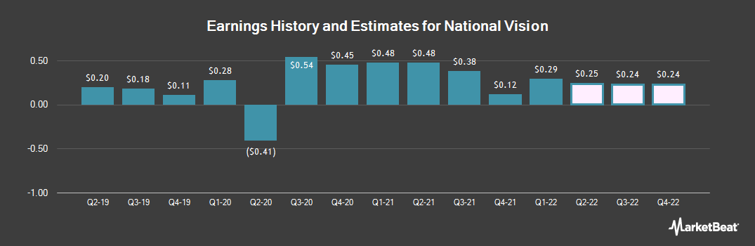 Earnings by Quarter for National Vision (NASDAQ:EYE)