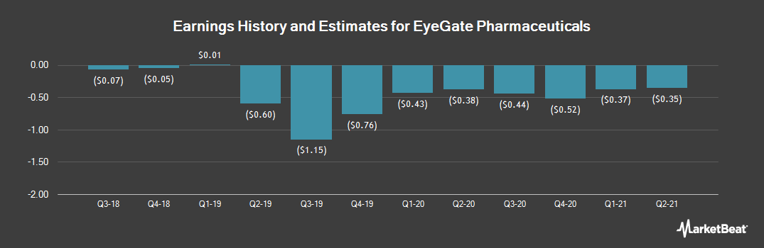 Earnings by Quarter for Eyegate Pharmaceuticals (NASDAQ:EYEG)
