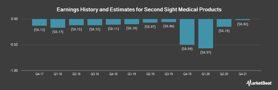 Earnings by Quarter for Second Sight Medical Products (NASDAQ:EYES)