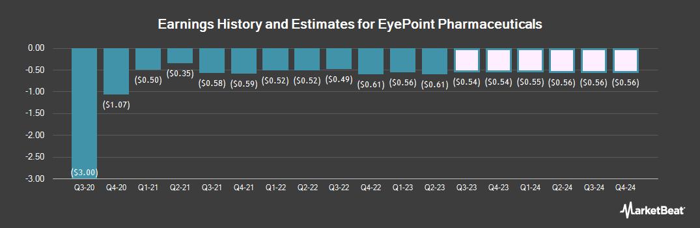 Earnings by Quarter for Eyepoint Pharmaceuticals (NASDAQ:EYPT)