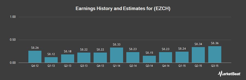 Earnings by Quarter for EZchip Semiconductor (NASDAQ:EZCH)