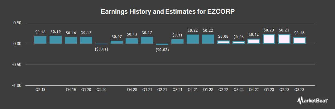 Earnings by Quarter for EZCORP (NASDAQ:EZPW)