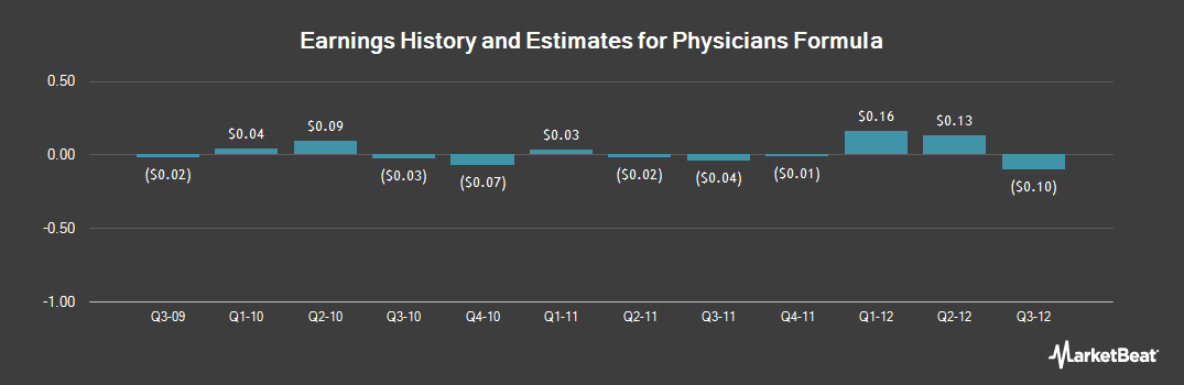 Earnings by Quarter for Physicians Formula (NASDAQ:FACE)