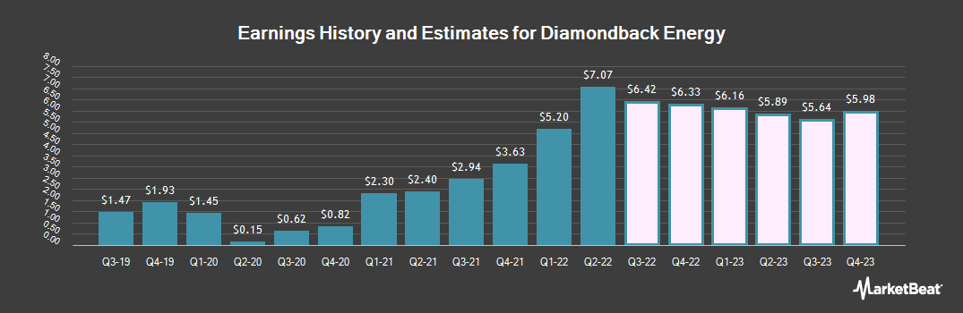 Earnings by Quarter for Diamondback Energy (NASDAQ:FANG)