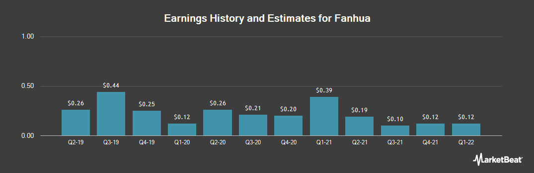 Earnings by Quarter for Fanhua (NASDAQ:FANH)