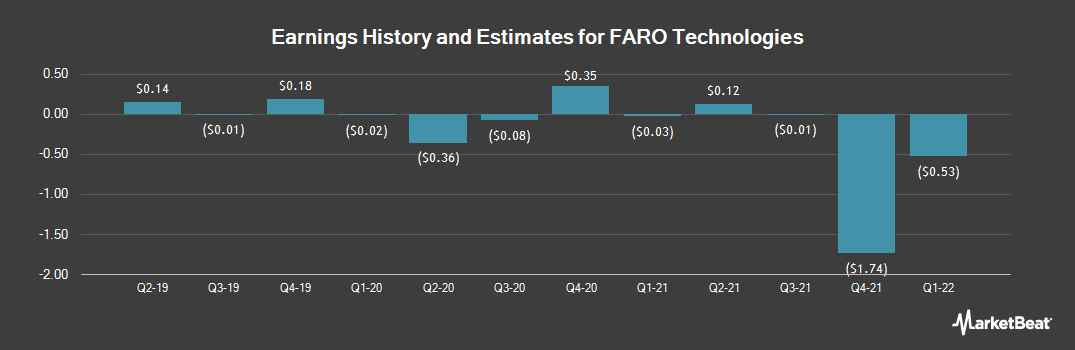 Earnings by Quarter for FARO Technologies (NASDAQ:FARO)
