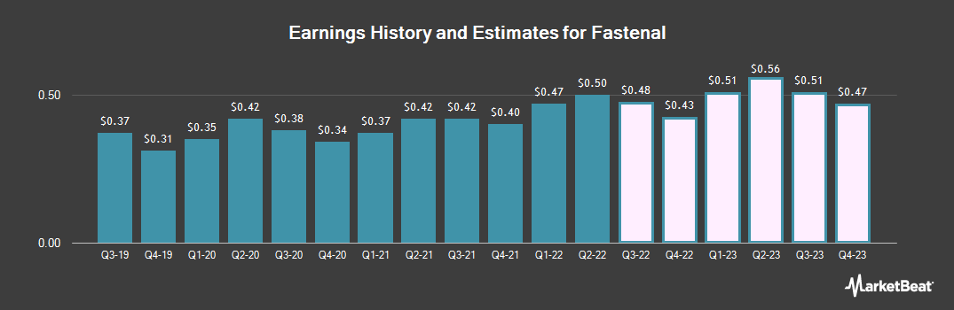 Earnings by Quarter for Fastenal Company (NASDAQ:FAST)