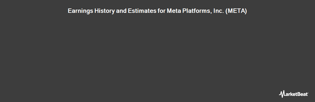 Earnings by Quarter for Facebook (NASDAQ:FB)