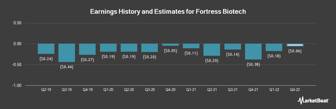 Earnings by Quarter for Fortress Biotech (NASDAQ:FBIO)
