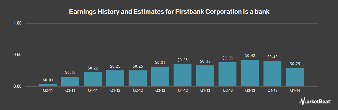 Earnings by Quarter for Firstbank (NASDAQ:FBMI)