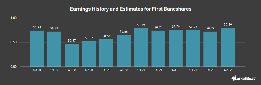 Earnings by Quarter for The First Bancshares (NASDAQ:FBMS)