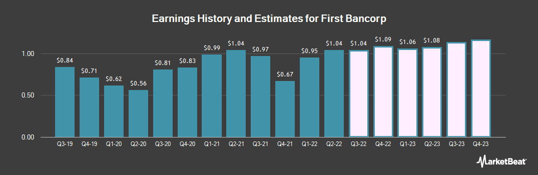 Earnings by Quarter for First Bancorp (NASDAQ:FBNC)