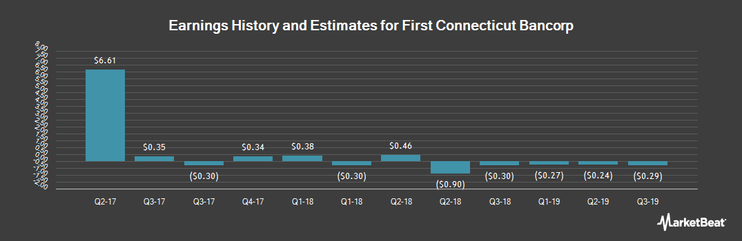 Earnings by Quarter for First Connecticut Bancorp (NASDAQ:FBNK)