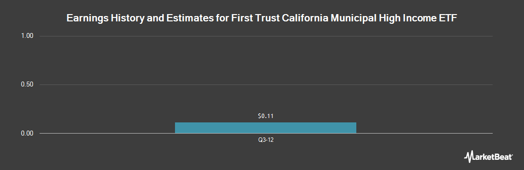 Earnings by Quarter for First Trust California Municipal High income ETF (NASDAQ:FCAL)
