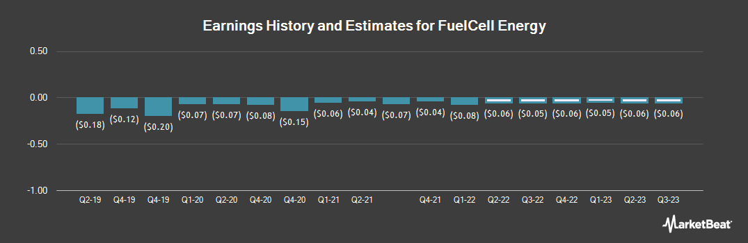 Earnings by Quarter for FuelCell Energy (NASDAQ:FCEL)