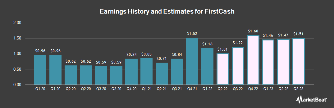 Earnings by Quarter for FirstCash (NASDAQ:FCFS)