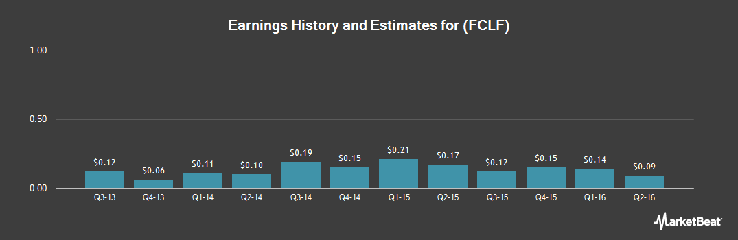 Earnings by Quarter for First Clover Leaf Financial (NASDAQ:FCLF)