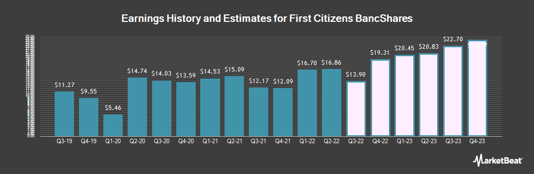 Earnings by Quarter for First Citizens BancShares (NASDAQ:FCNCA)