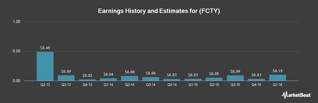 Earnings by Quarter for 1st Century Bancshares (NASDAQ:FCTY)