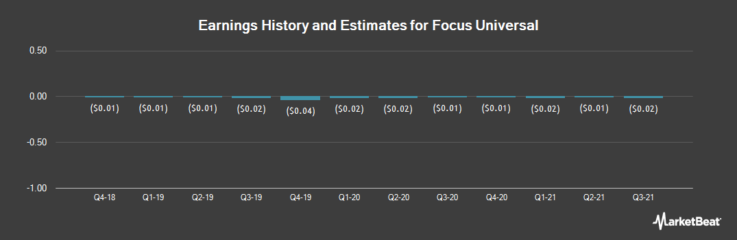 Earnings by Quarter for Focus Universal (NASDAQ:FCUV)