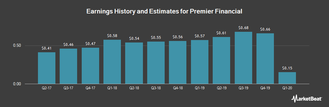 Earnings by Quarter for First Defiance Financial (NASDAQ:FDEF)