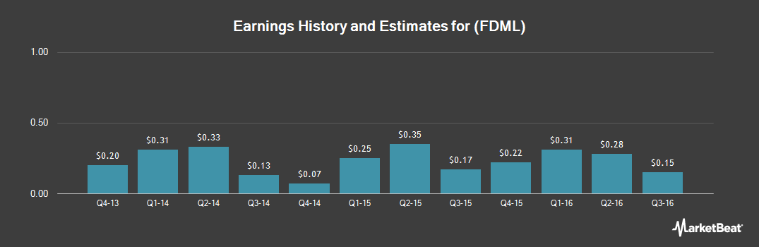 Earnings by Quarter for Federal-Mogul Holdings LLC (NASDAQ:FDML)