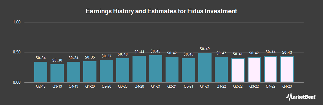 Earnings by Quarter for Fidus Investment Corporation (NASDAQ:FDUS)