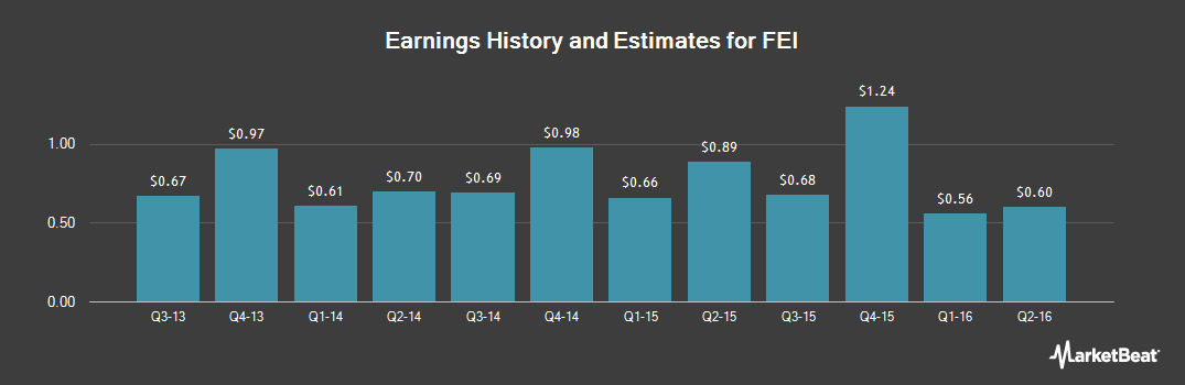 Earnings by Quarter for FEI Company (NASDAQ:FEIC)