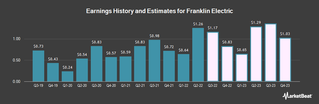 Earnings by Quarter for Franklin Electric Co. (NASDAQ:FELE)