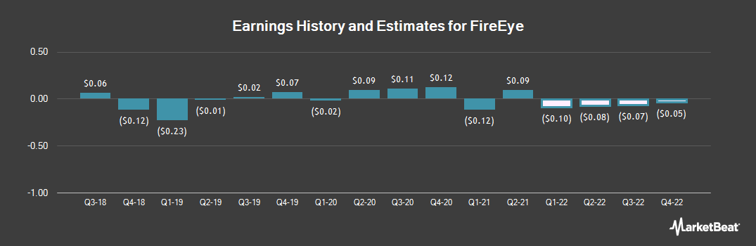 Earnings by Quarter for FireEye (NASDAQ:FEYE)