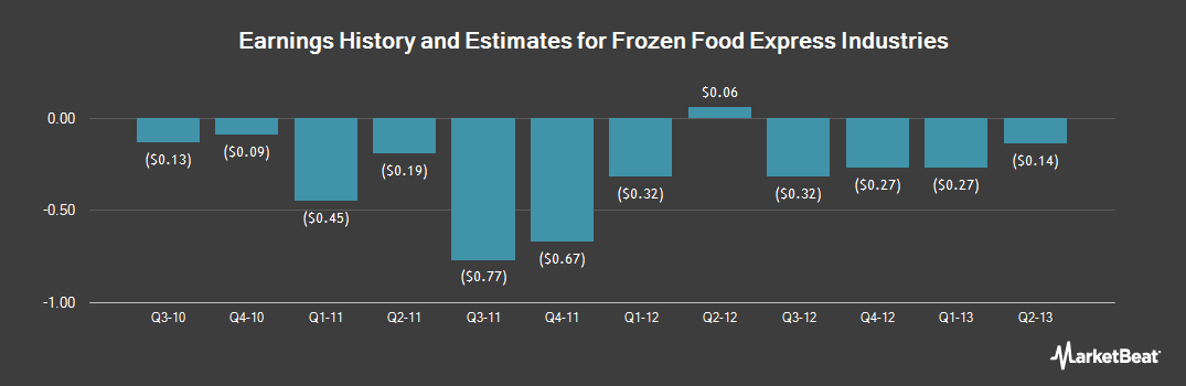 Earnings by Quarter for Frozen Food Express Industries (NASDAQ:FFEX)