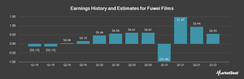 Earnings by Quarter for Fuwei Films (NASDAQ:FFHL)