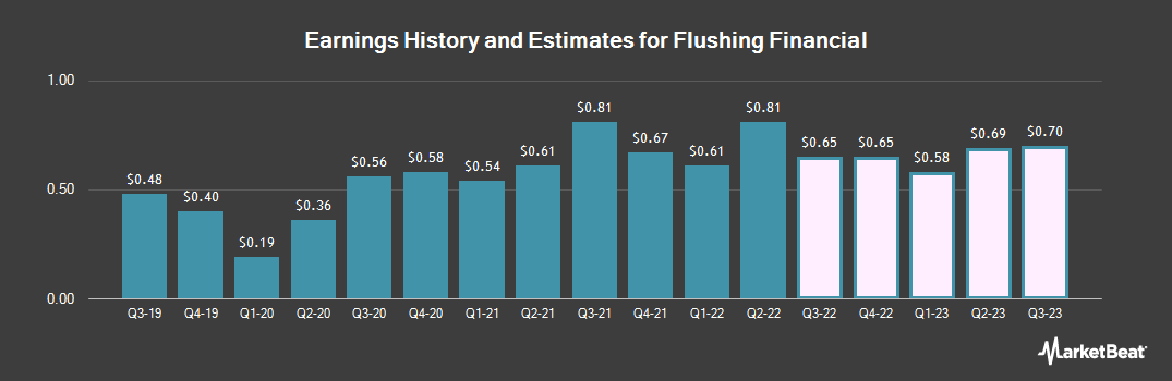 Earnings by Quarter for Flushing Financial (NASDAQ:FFIC)