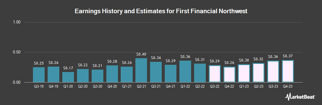 Earnings by Quarter for First Financial Northwest (NASDAQ:FFNW)