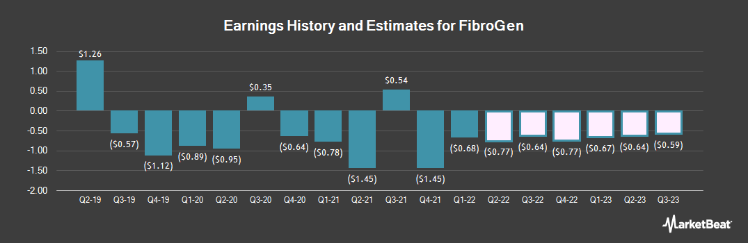 Earnings by Quarter for FibroGen (NASDAQ:FGEN)