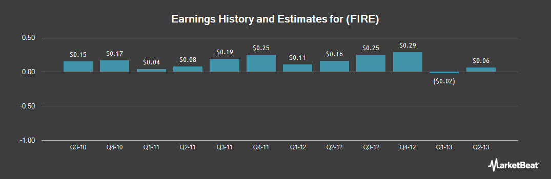 Earnings by Quarter for Sourcefire (NASDAQ:FIRE)