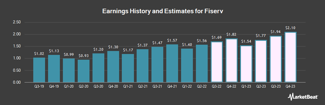 Earnings by Quarter for Fiserv (NASDAQ:FISV)