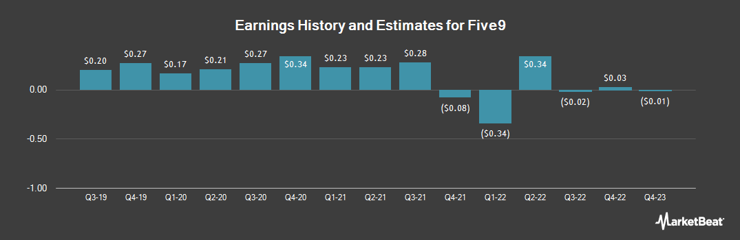 Earnings by Quarter for Five9 (NASDAQ:FIVN)