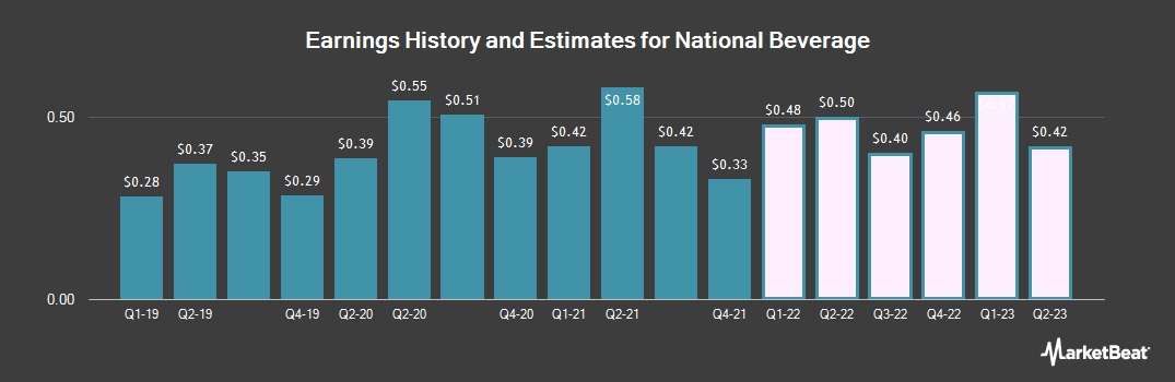 Earnings by Quarter for National Beverage Corp. (NASDAQ:FIZZ)