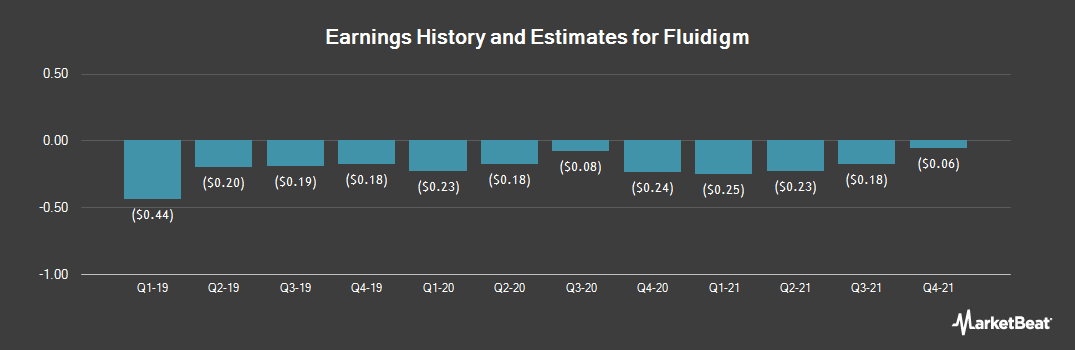 Earnings by Quarter for Fluidigm (NASDAQ:FLDM)