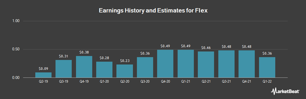 Earnings by Quarter for Flextronics International (NASDAQ:FLEX)