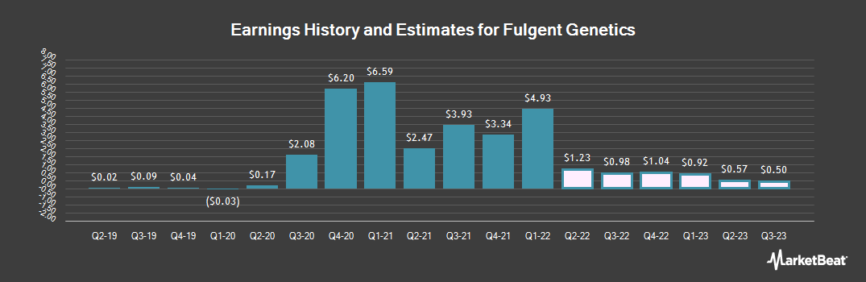 Earnings by Quarter for Fulgent Genetics (NASDAQ:FLGT)