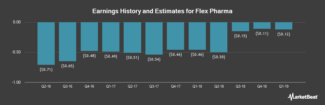 Earnings by Quarter for Flex Pharma (NASDAQ:FLKS)