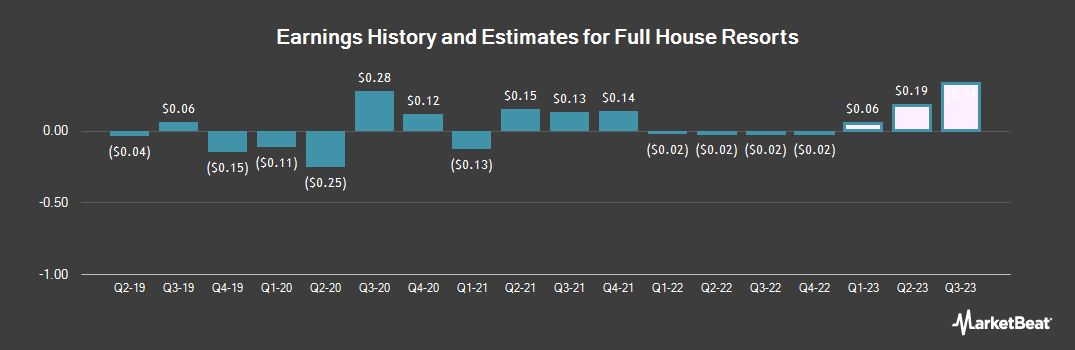 Earnings by Quarter for Full House Resorts (NASDAQ:FLL)