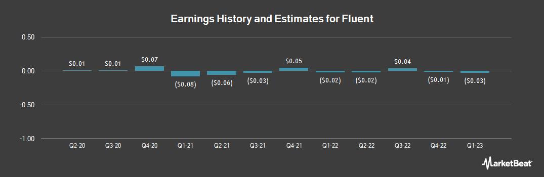 Earnings by Quarter for Fluent (NASDAQ:FLNT)